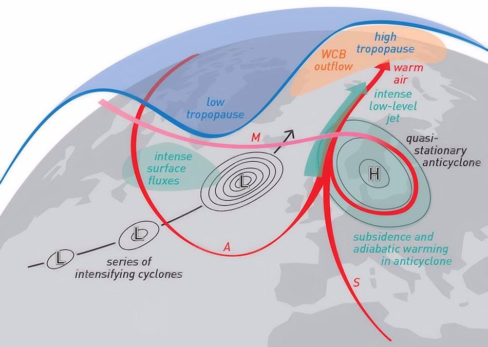 Warme Sahara-Luftmassen (S), erwärmte Arktisluftmassen (A) und komprimierte Troposphärenluftmassen (M) wurden durch zwei stabile, intensive Druckgebiete kanalisiert und bodennah in die Arktis geführt, wo sie das Meereis schmelzen liessen. Bild: Sandro Bösch, ETHZ